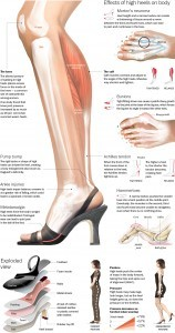Image-the-true-effect-of-high-heels-158x300